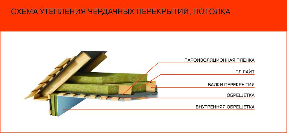 Утепление потолков в деревянном доЭлектричество в деревянном