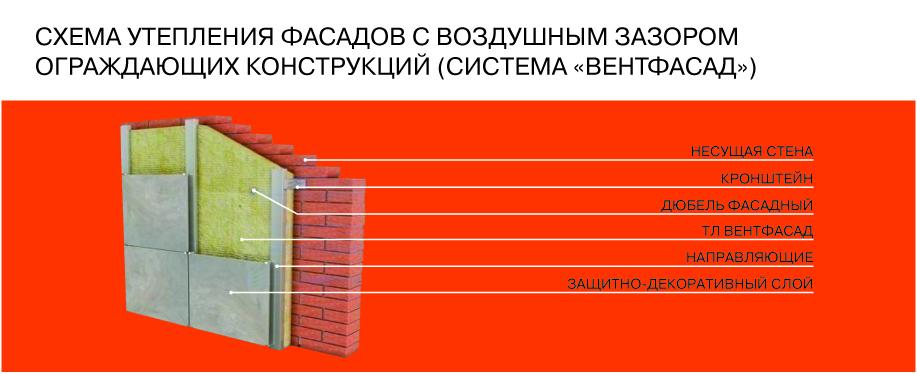 утепление вентилируемых фасадов