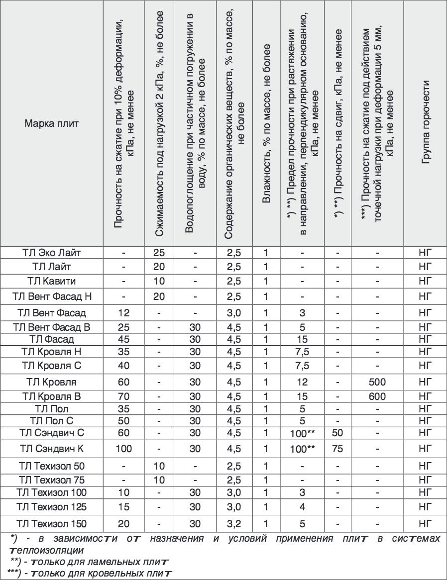 физико-технические показатели минеральной ваты термолайф